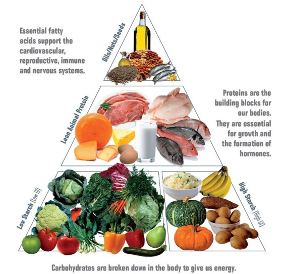 The-Les-Mills-Food-Pyramid-2